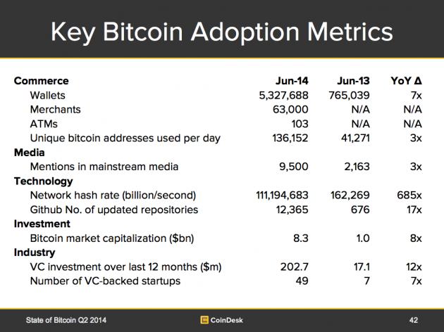 key-bitcoin-adoption-metrics-630x472
