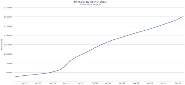 MyWallet-Users-10-AUG-2014
