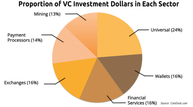 VC-investmentions-bitcoin-sectors-630x348