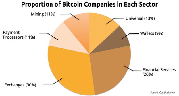 bitcoin-companies-sectors-630x339