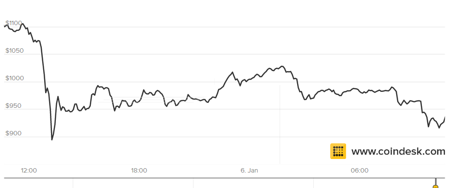 Bitcoin dusus 2017