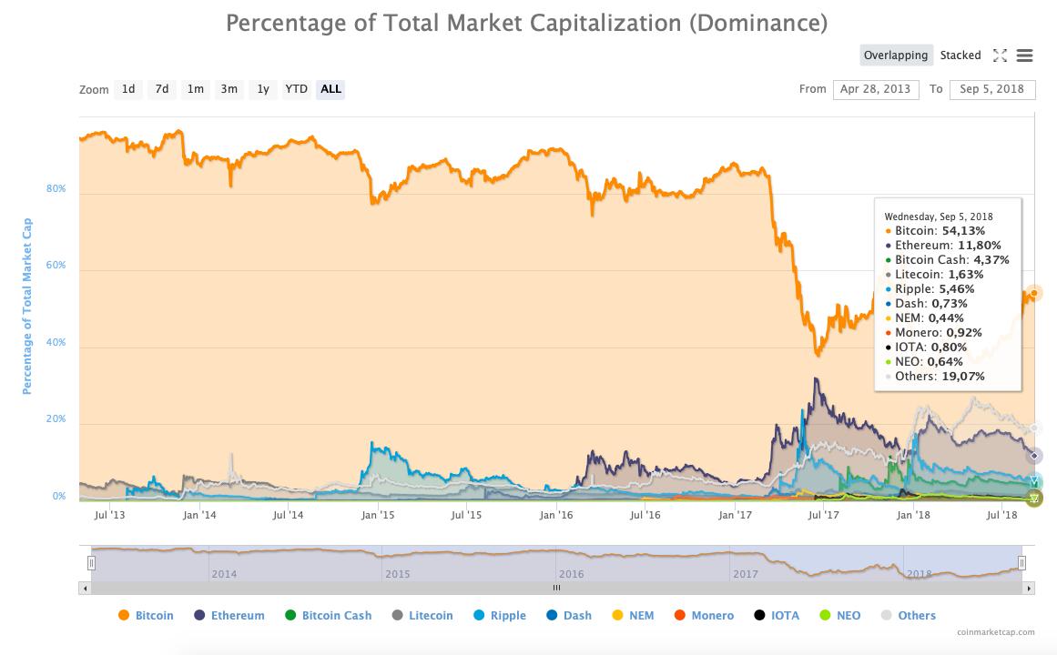 Bitcoin Egemenliği
