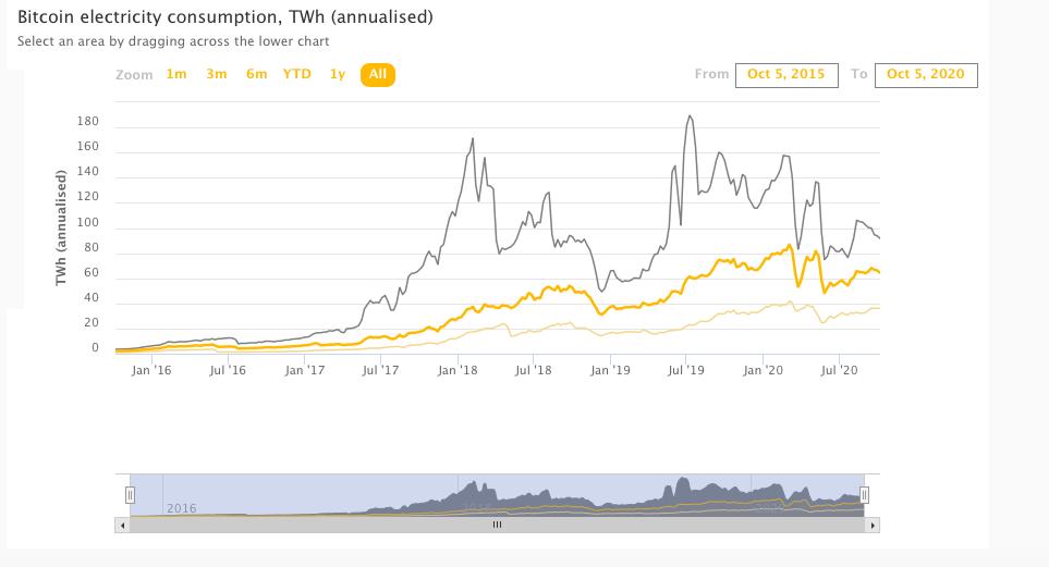 Bitcoin Electricity Consumption Index
