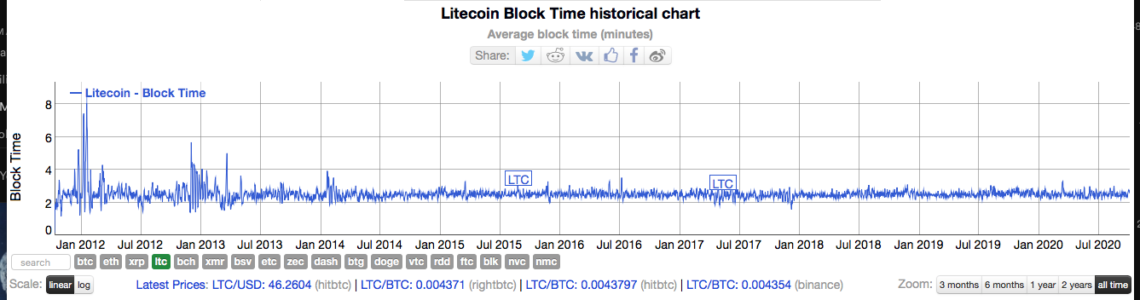 Litecoin Block Time historical chart