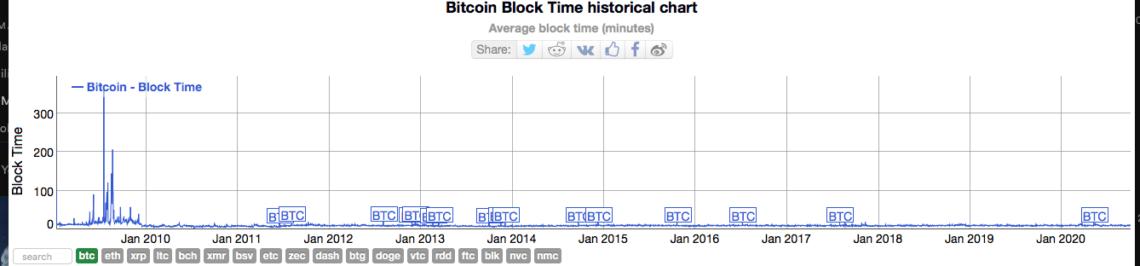 Bitcoin Block Time historical chart