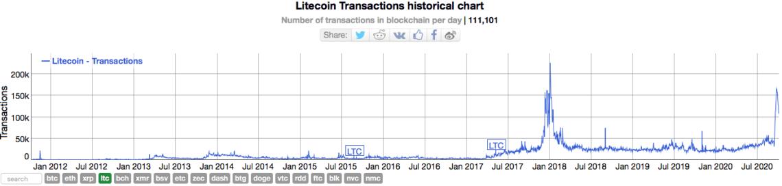 Litecoin Transactions historical chart