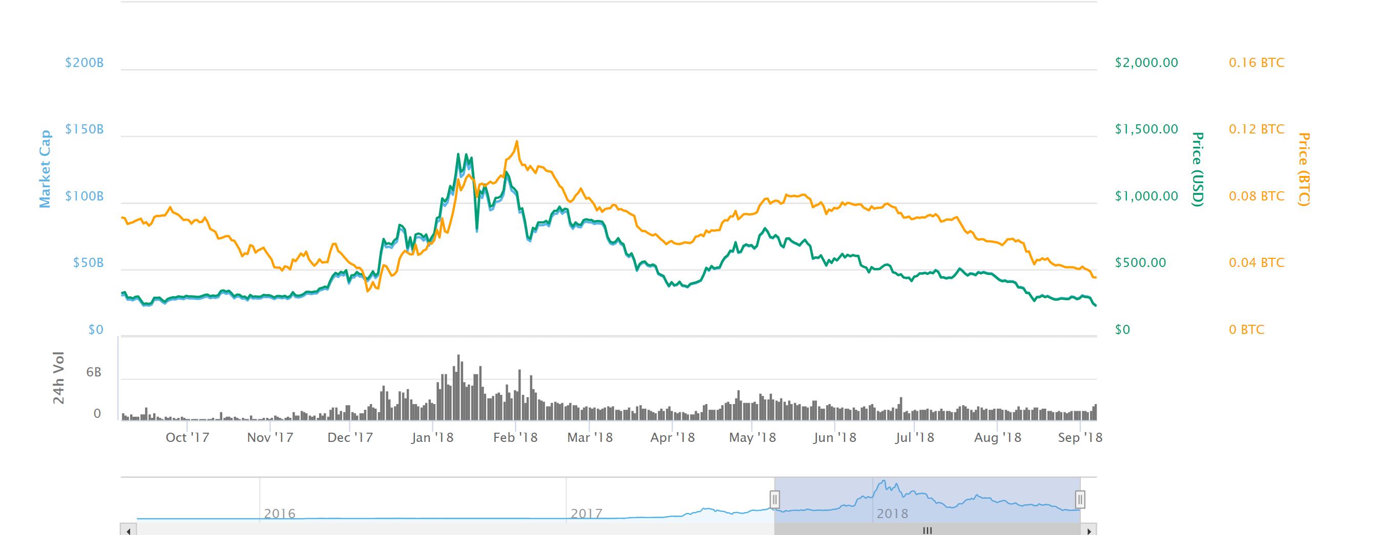 Ethereum Son 1 Yıl
