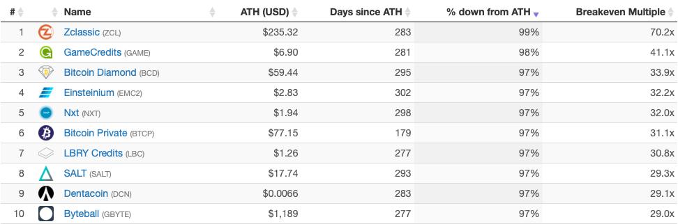 2018 en kötü kripto para birimleri