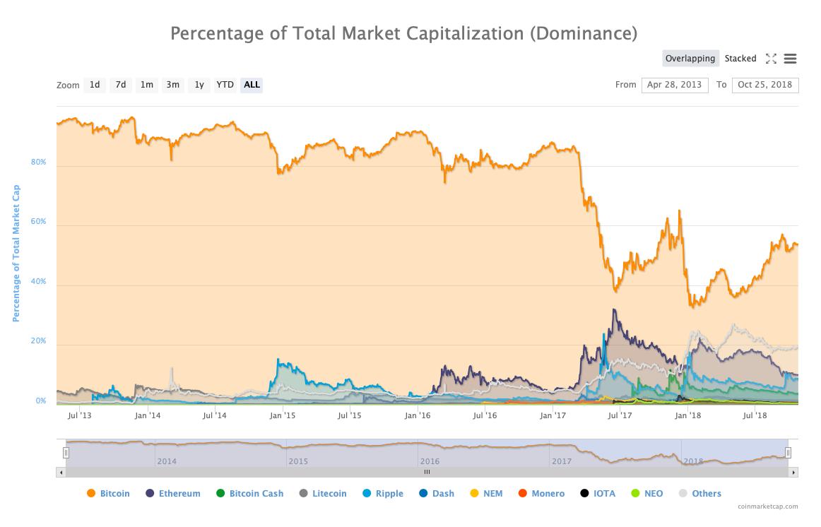 Bitcoin (BTC) Hakimiyeti