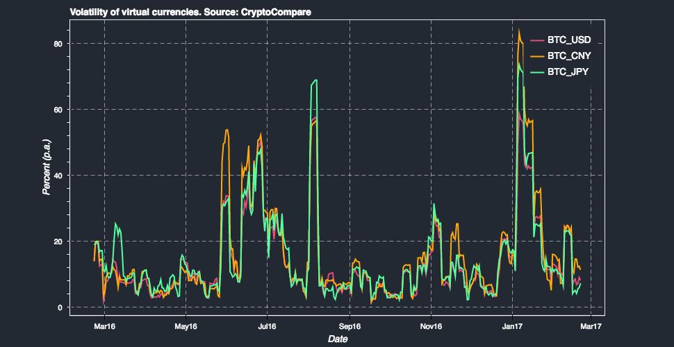 Bitcoin BTC Volatilitesi - 2