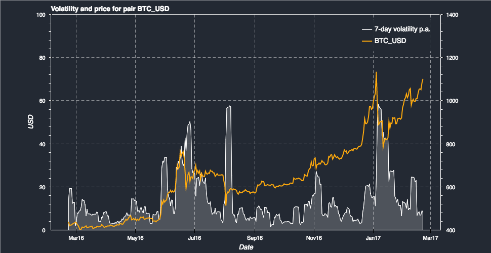 Bitcoin BTC Volatilitesi USD - 3