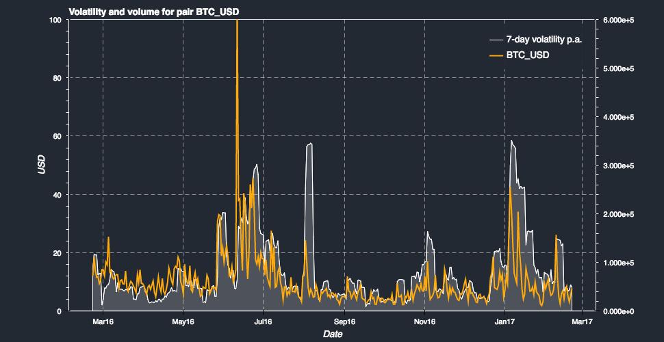 Bitcoin BTC Volatilitesi USD - 4