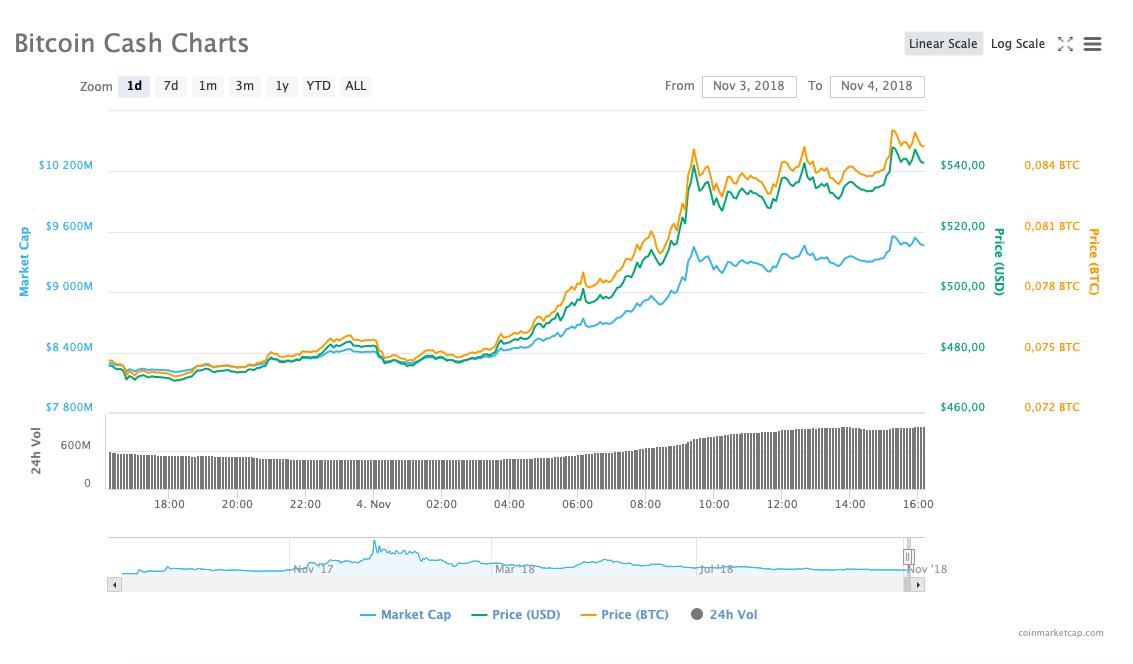 BCH Kasım Fiyatı Bitcoin Cash