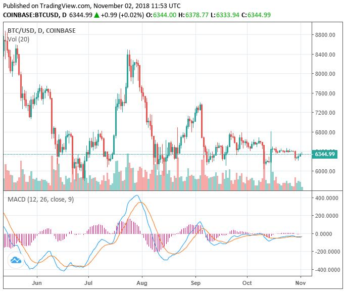 Bitcoin BTC Fiyatı 6.000 dolar
