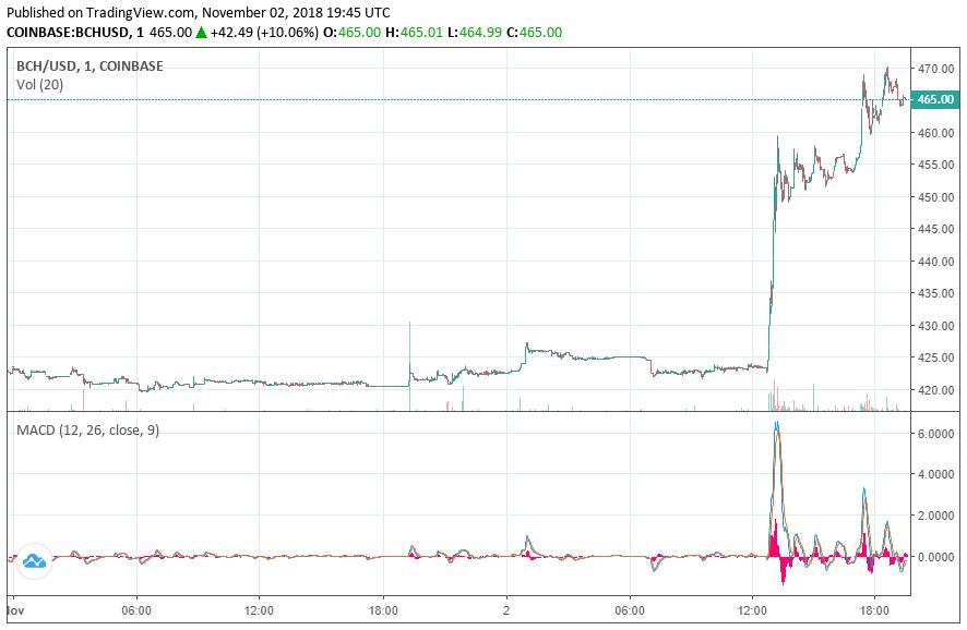 Bitcoin Cash BCH Fiyatı Ralli