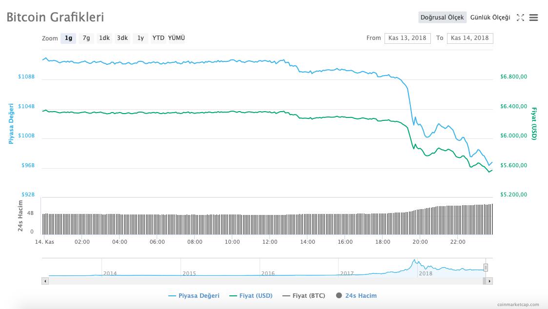 Bitcoin Fiyatı 15 Kasım 2018