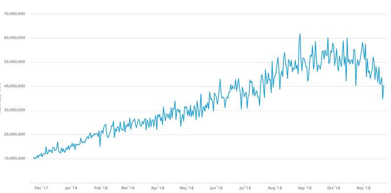 Bitcoin Madencilik Zorluk Seviyesi Hashrate