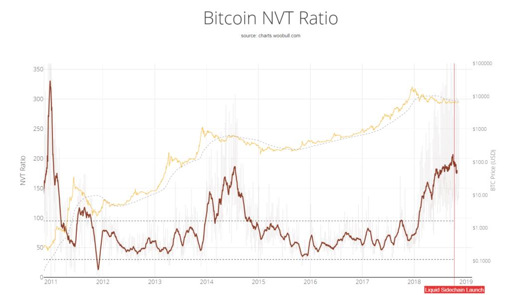 Bitcoin NVT Oranı