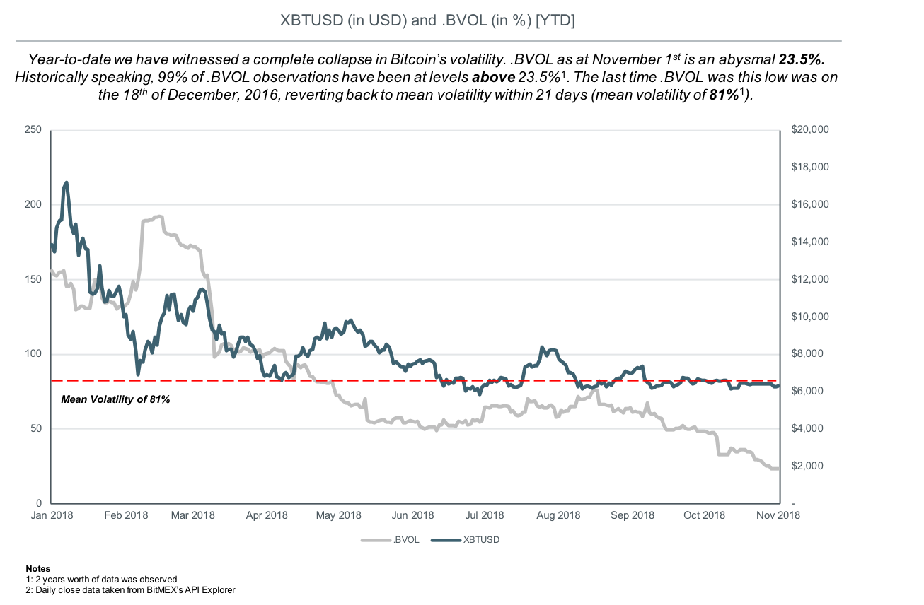 Bitcoin volatilitesi