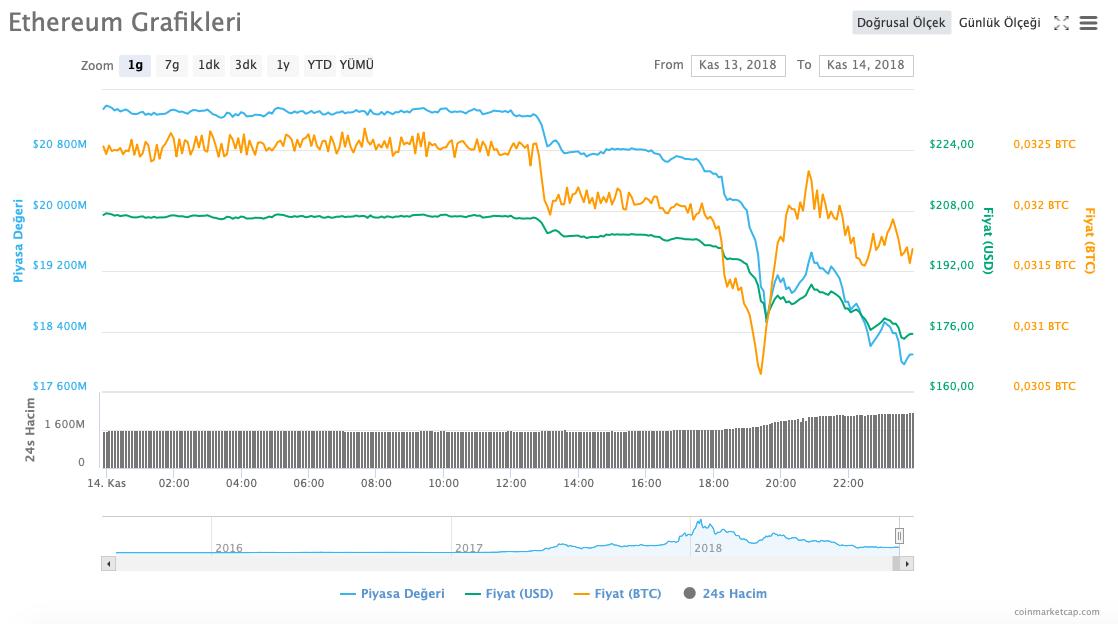Ethereum Fiyatı Kasım 2018