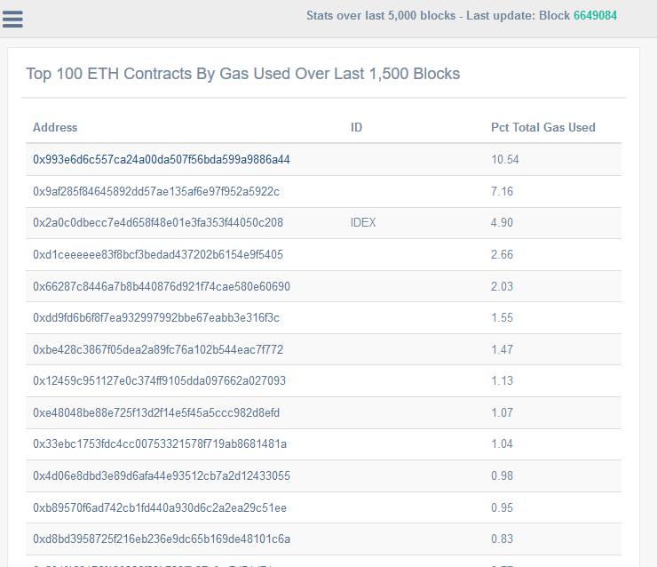 Ethereum Gas Token