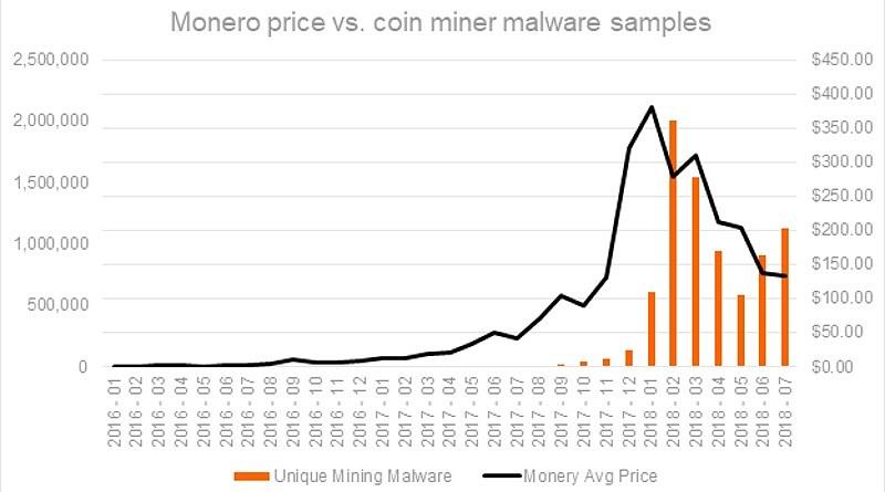 Monero Madencilik Hack