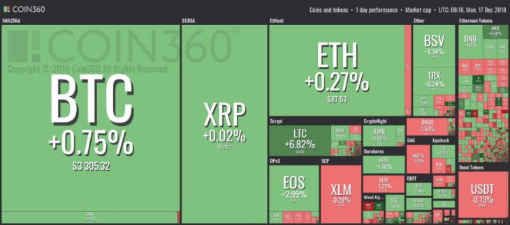 17 aralik kripto pazar analizi