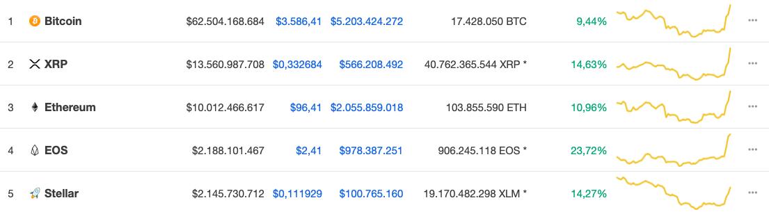 Kripto Para Piyasası 17 Aralık 2018
