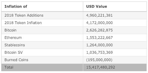Kripto Paralar Enflasyon