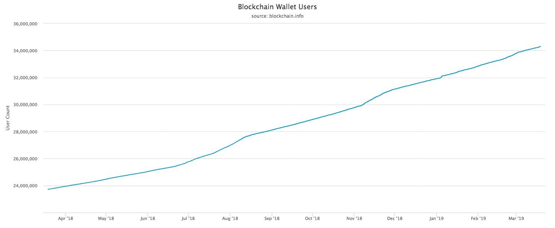 Aktif Bitcoin Cüzdan Adresleri