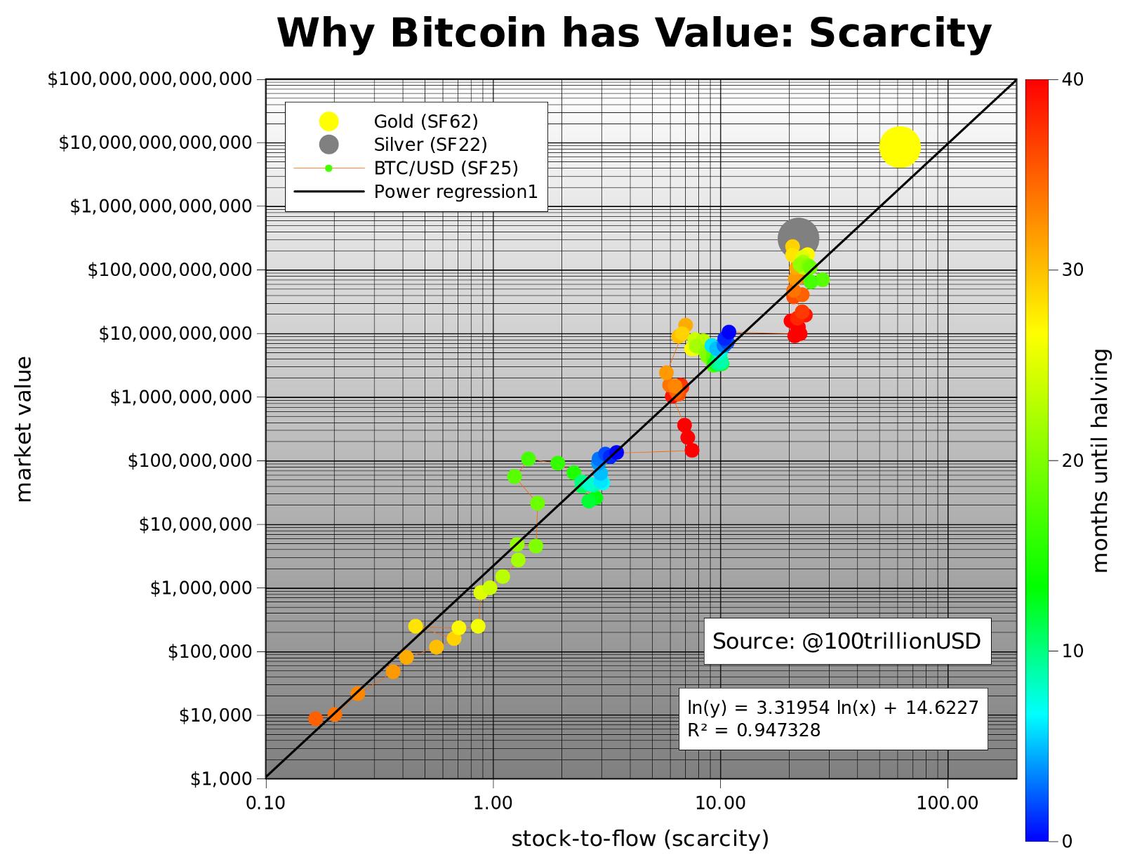 Bitcoin 2020 Fiyat Modeli
