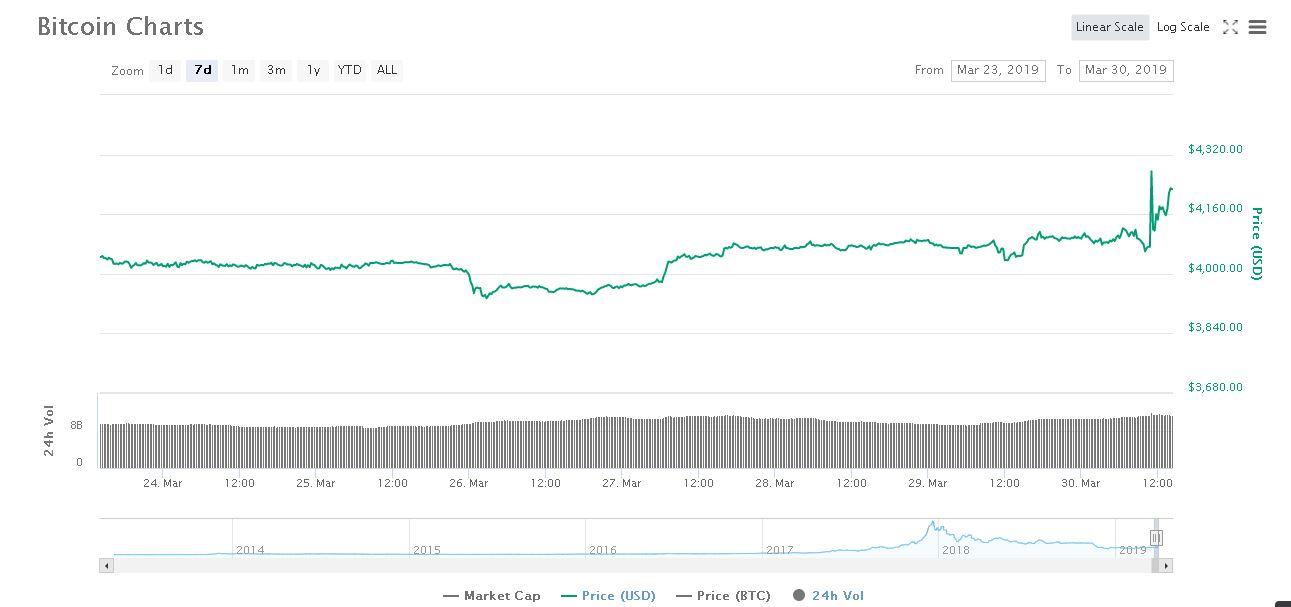 Bitcoin Haftalık Fiyat Grafiği