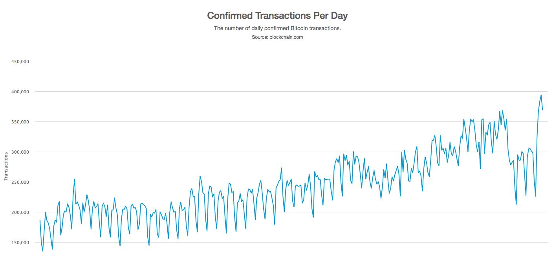 Bitcoin Onaylanan İşlem