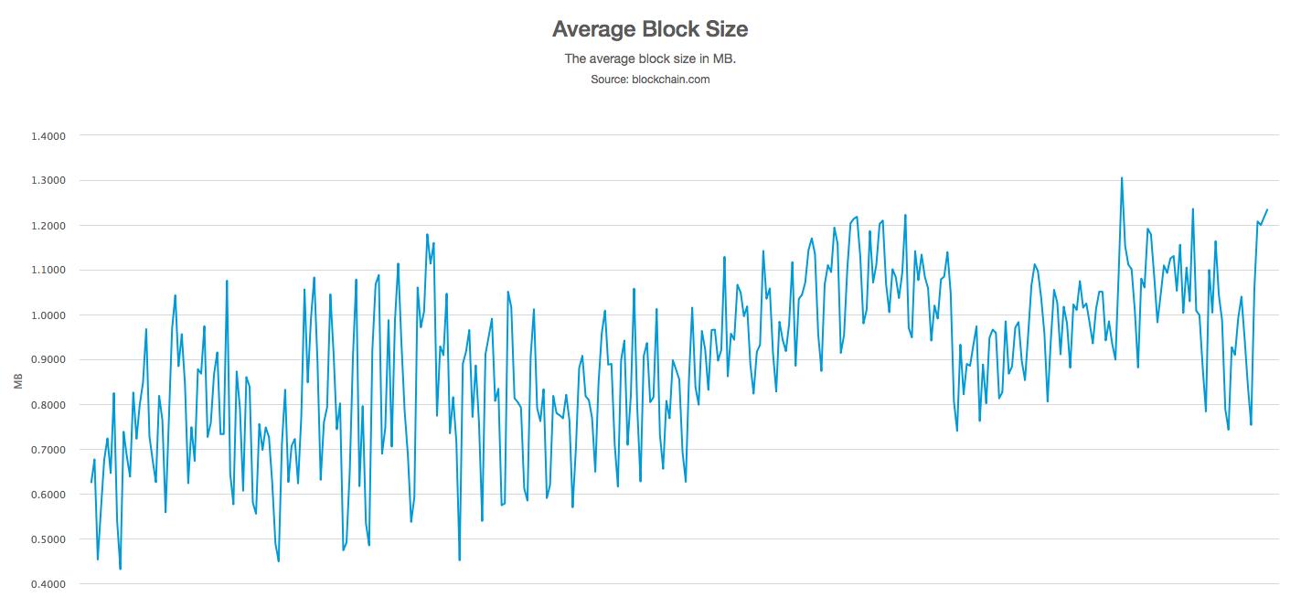 Bitcoin Ortalama Blok Boyutu