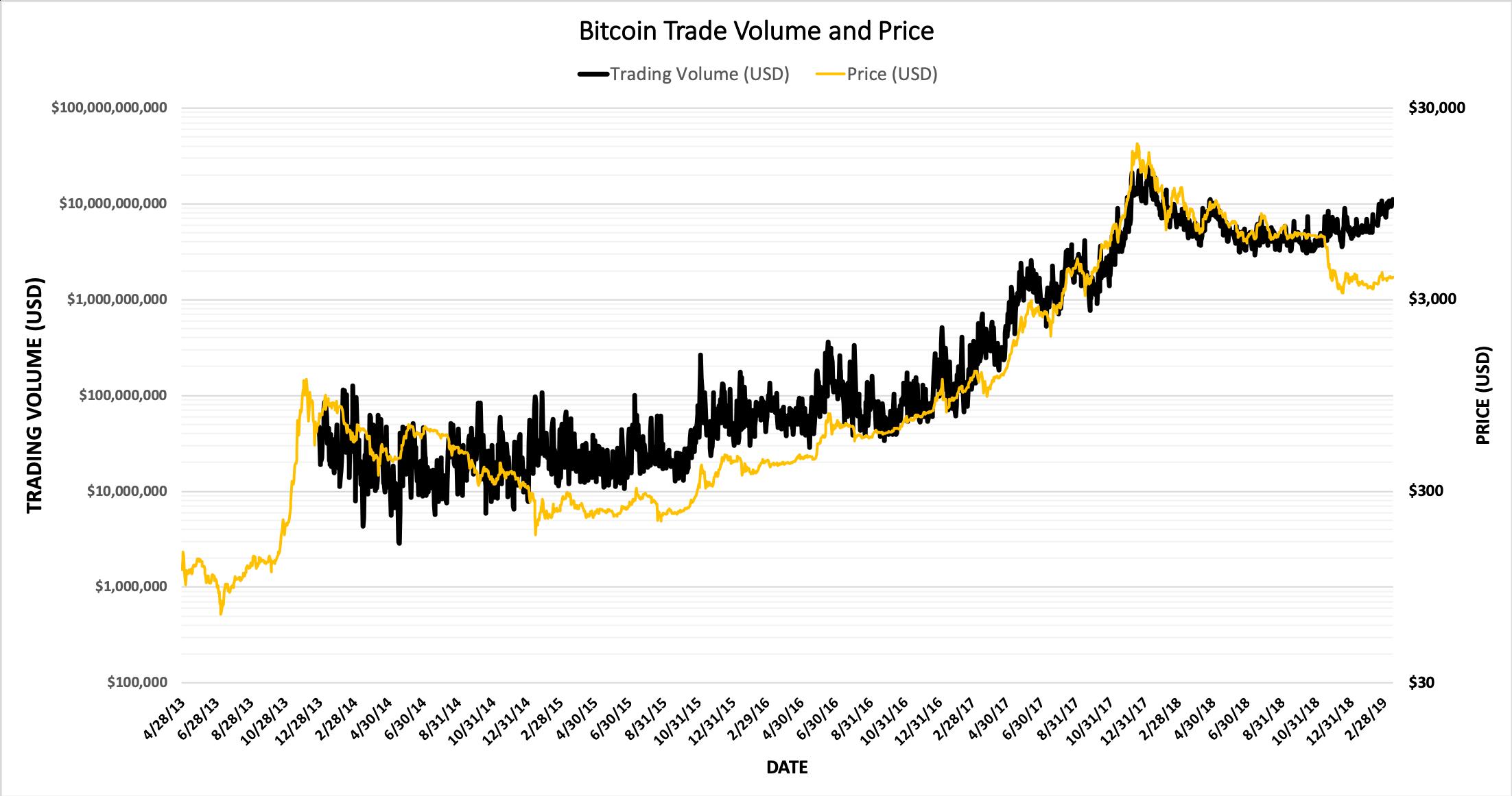 Bitcoin Ticaret Hacmi