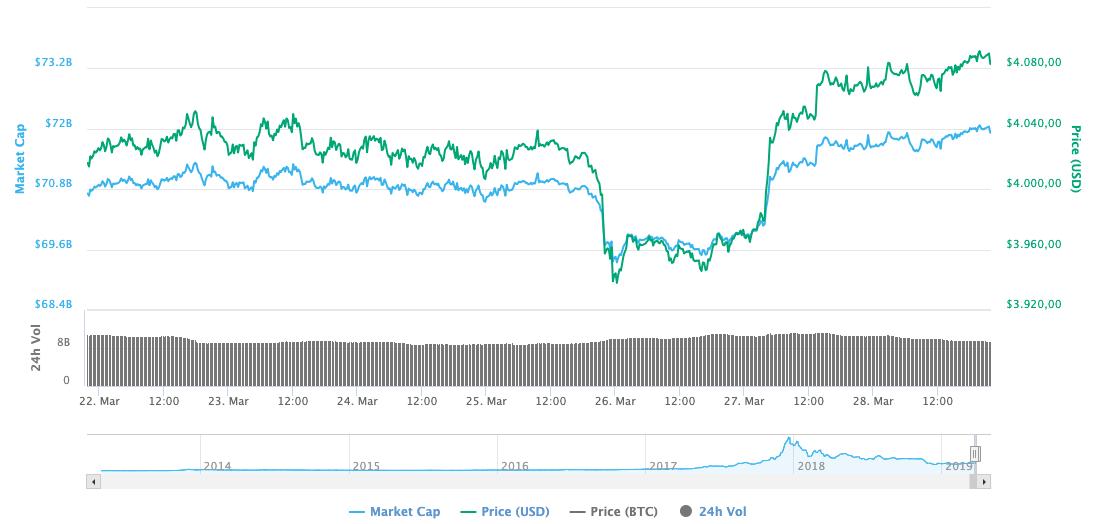 Son 7 Günlük Bitcoin Fiyatı