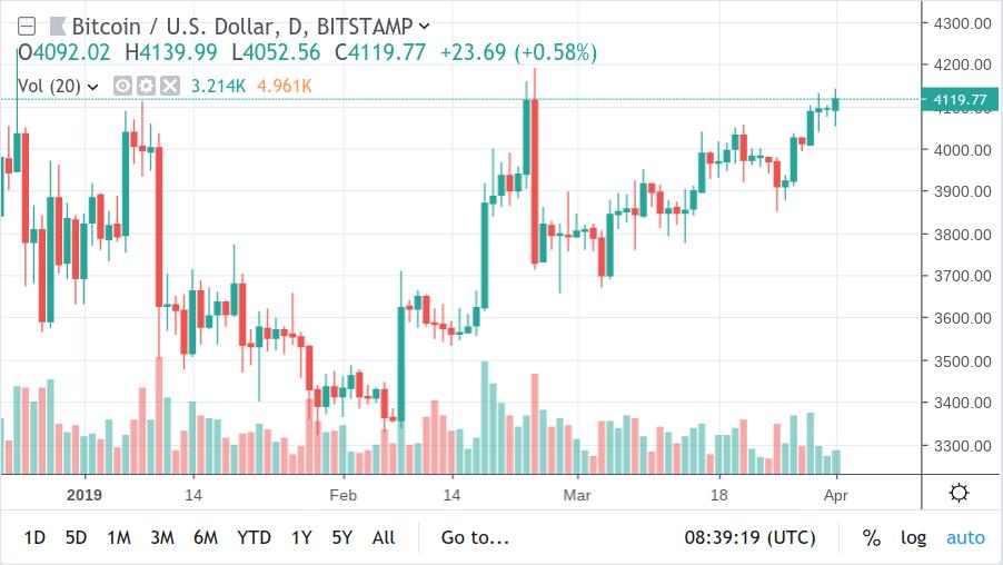 BTC/USD Fiyatı