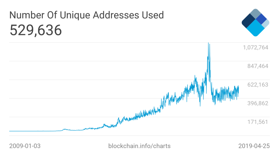 Benzersiz Bitcoin Adresleri