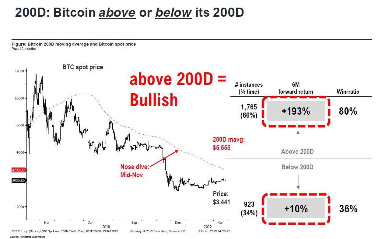 Bitcoin 200 Günlük Hareketli Ortalama