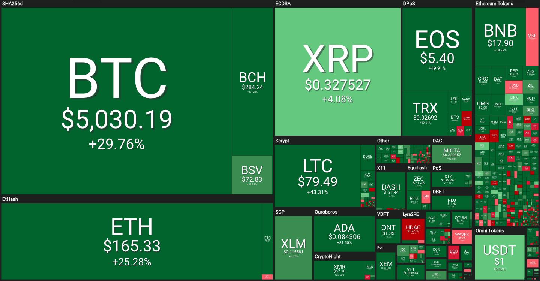 Bitcoin Değer Artışı