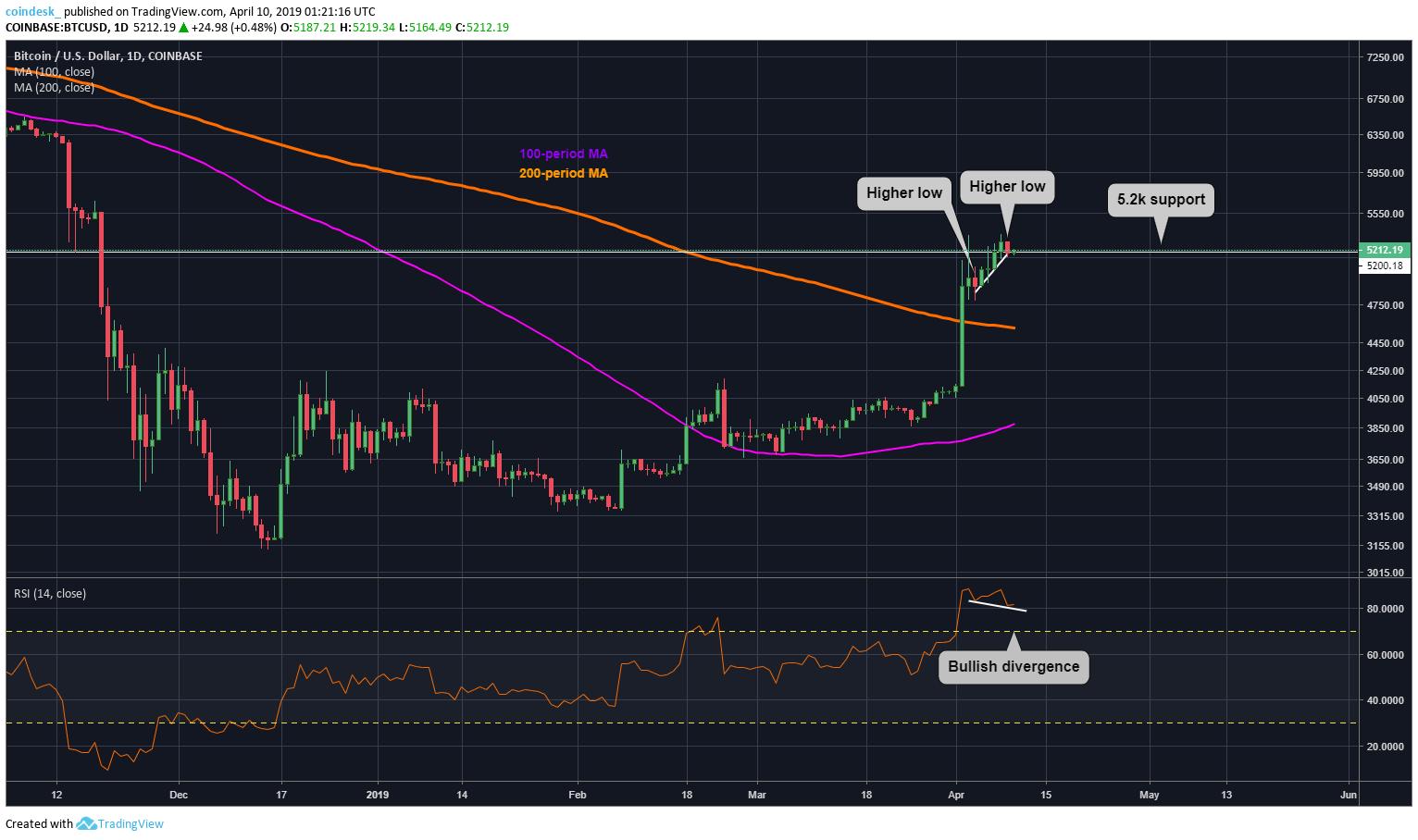 Bitcoin Günlük Grafik