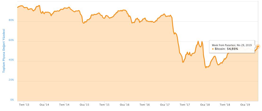 Bitcoin Hakimiyeti Altcoin Sezonu