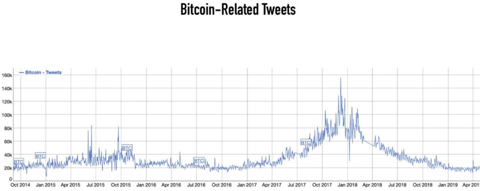 Bitcoin İle İlgili Tweet'ler