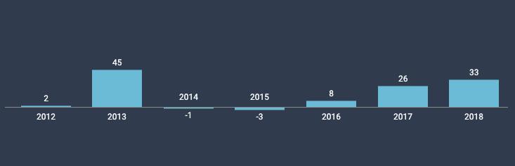 Bitcoin Nisan Ayı Performansları