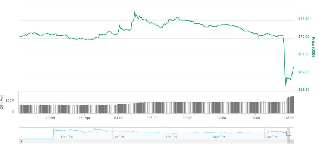Bitcoin SV Fiyat