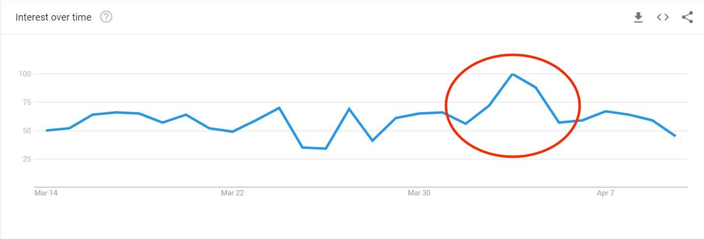 Google Trends Bitcoin Satın Al