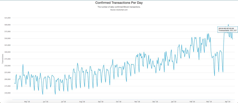 Günlük Onaylanan Bitcoin İşlemleri