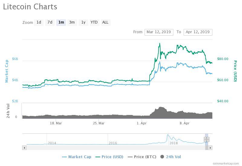 Litecoin Fiyatı