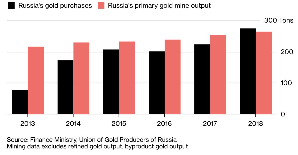 Rusya Altın Rezervi