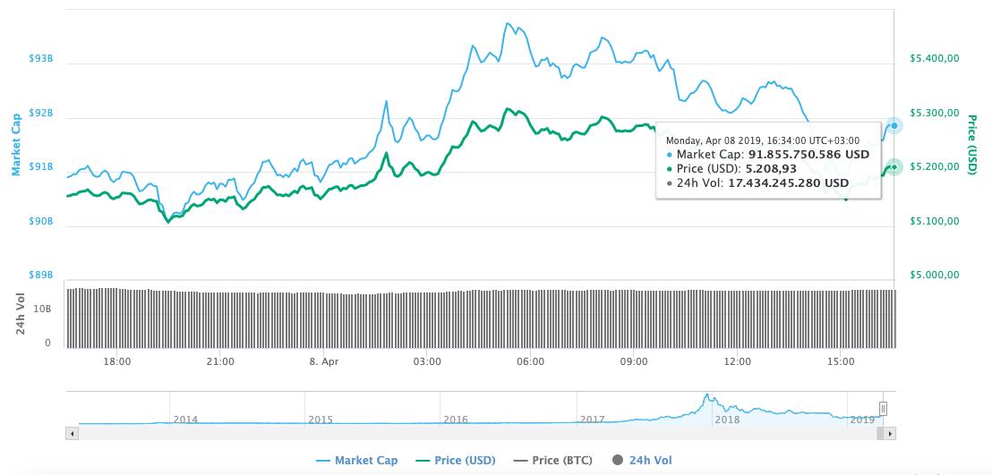 Son 7 Gün Bitcoin Fiyatı